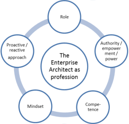 The role, the competence, the  responsibility/empowerment/authorizati on, proactive/reactive approach and  mindset of the Enterprise Architect  profession.