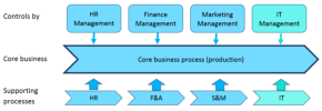 The  traditional business with the core business  process and supporting processes in control by  the functional management.