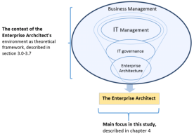 The position of the Enterprise Architect  and the contextual depiction of the position.